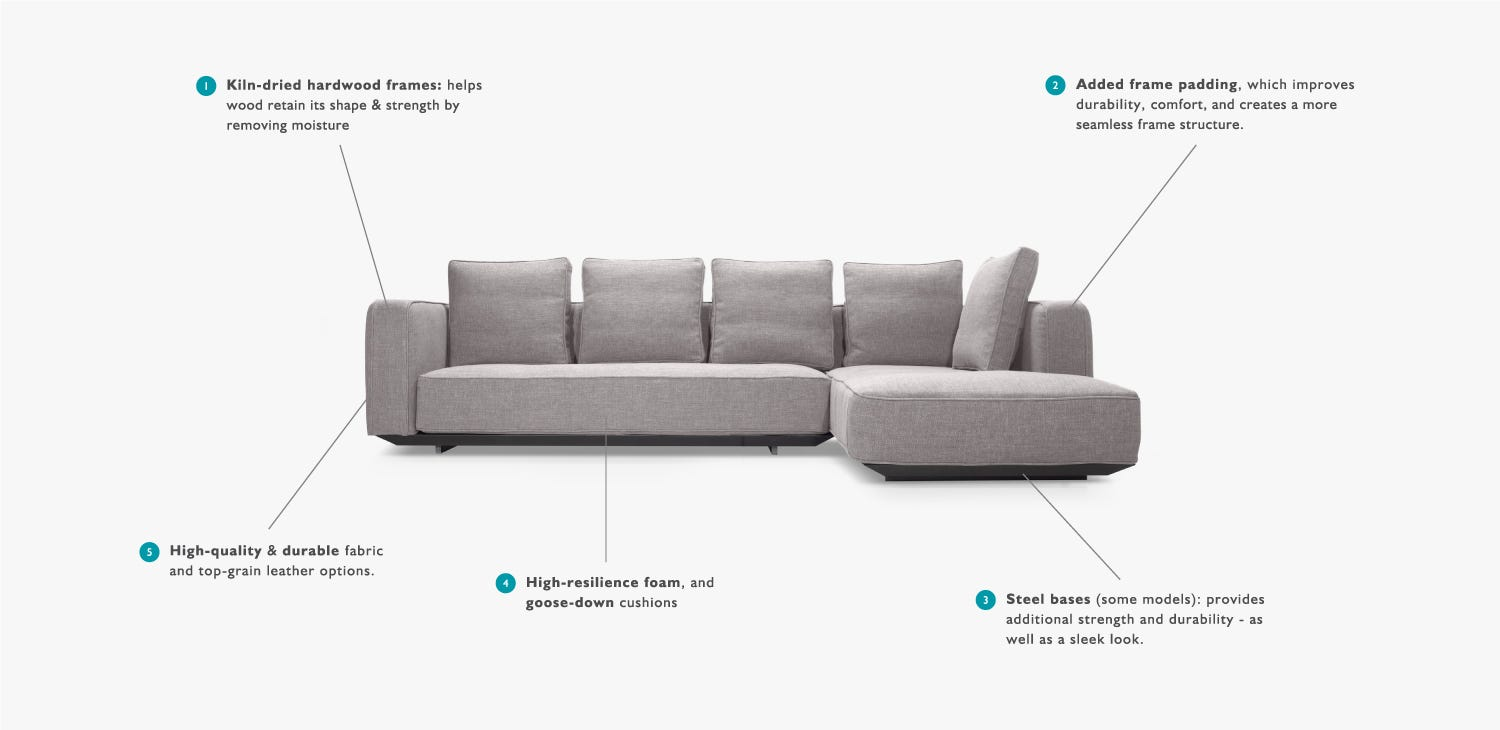 About Custom Sofas At Attainable Prices Interior Define